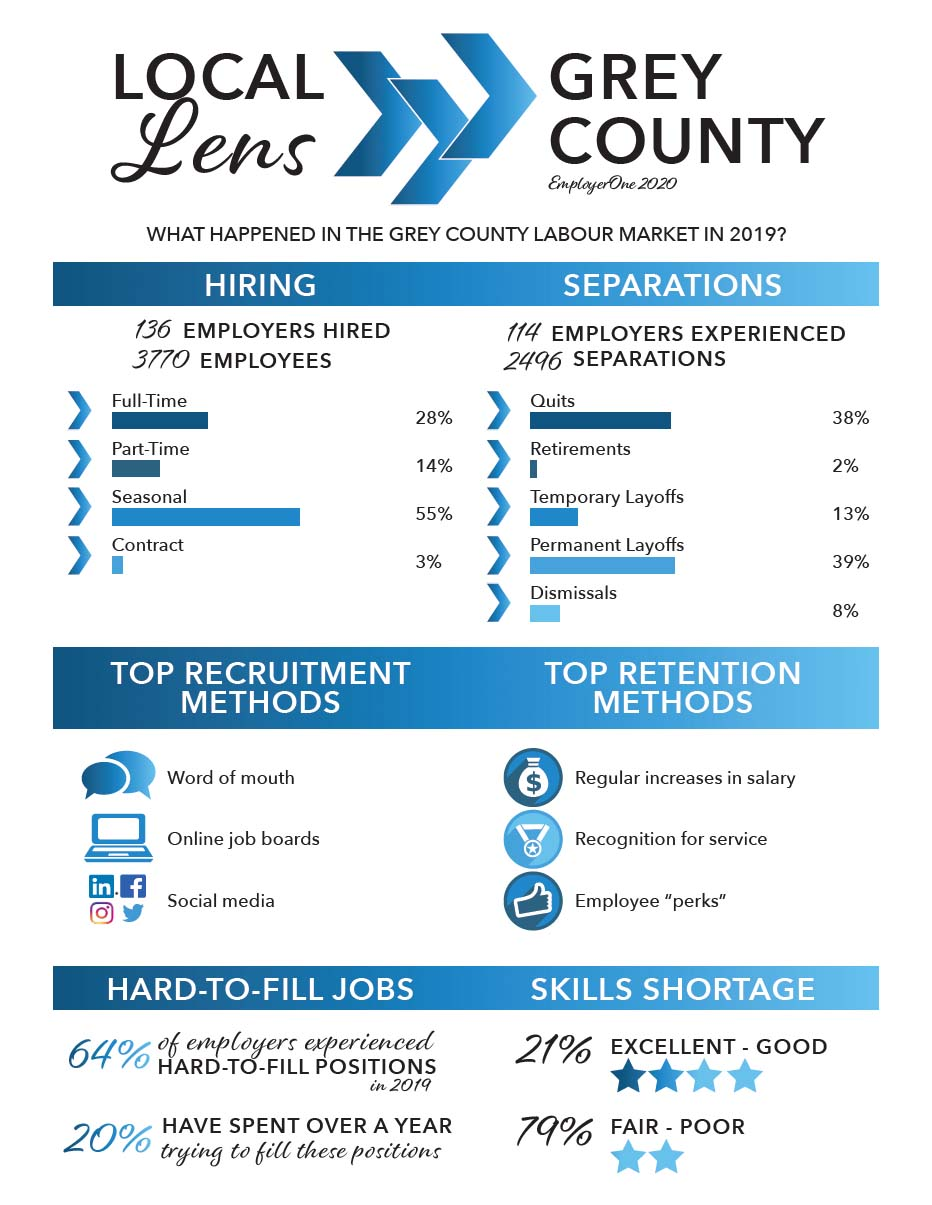 Grey County Local Lens Report - Four County Labour Market Planning Board