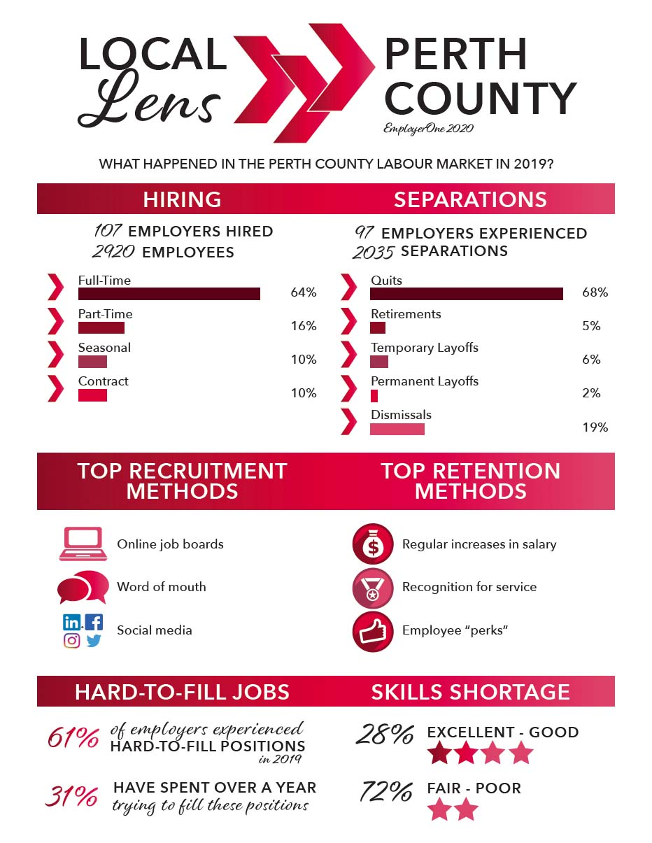 Local Lens 2020 - Perth - Four Country Labour Market Planning Board